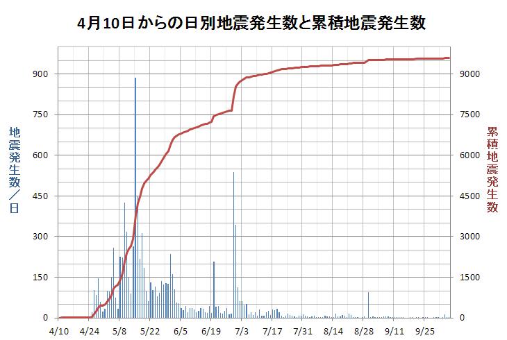 20151007001035 - 箱根大涌谷の噴火の影響は?|地震発生回数が4月以前に戻ってきた!
