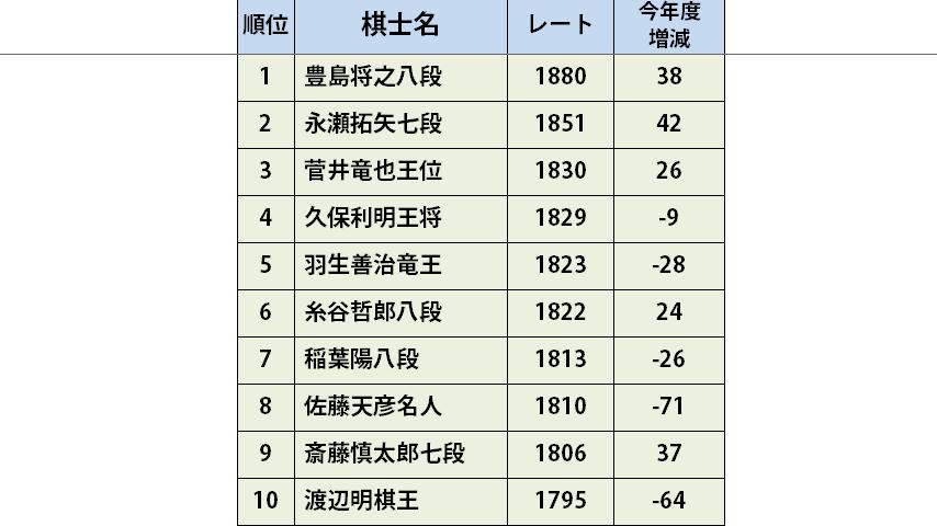 20180102132124 - 【将棋】 最新棋士ランキング(2017/12/31)