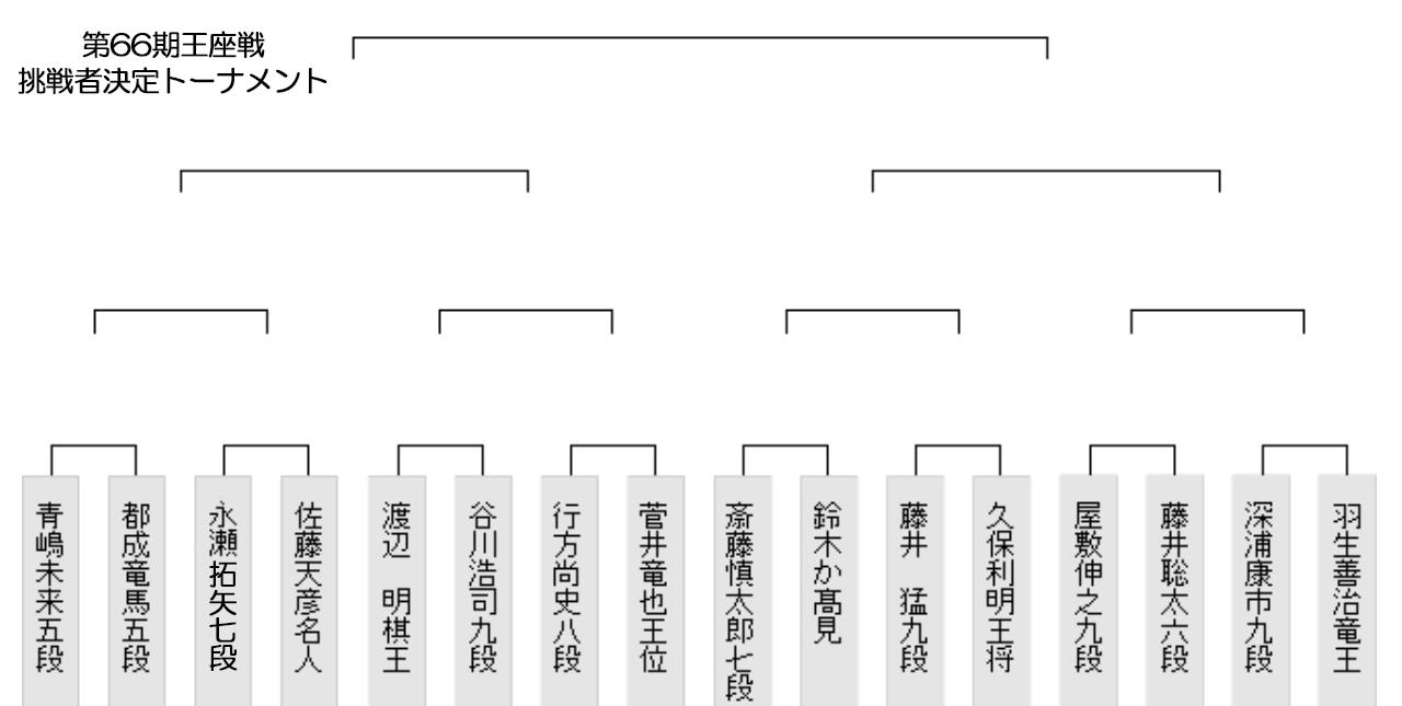 1 - 藤井聡太六段対局予定 第66期王座戦本戦1回戦対戦相手は屋敷伸之九段