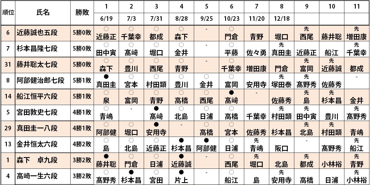 第77期順位戦C級1組6回戦結果