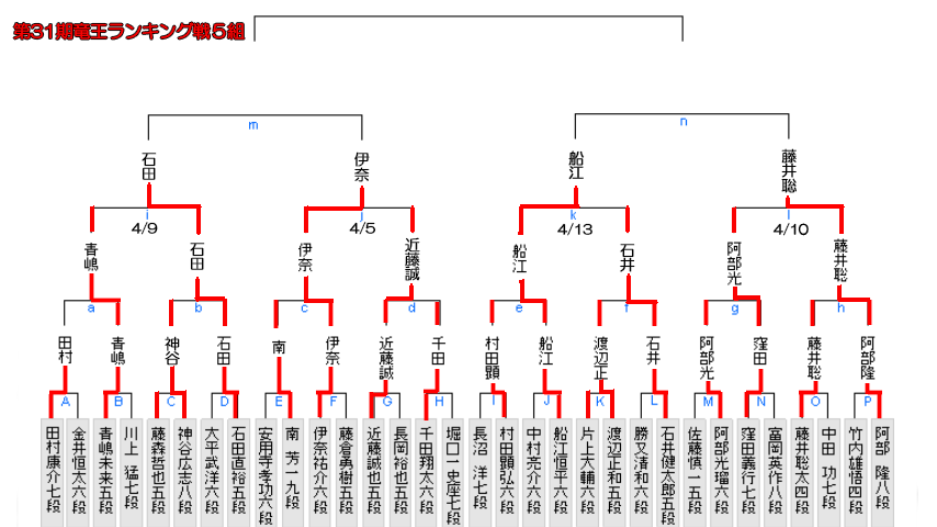 5組c 1 - 藤井聡太六段対局予定 七段昇段がかかった対局の日程決まる