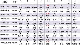 20181108210843 320x180 - 【将棋・順位戦】A級リーグ5回戦第1局結果 11月8日更新